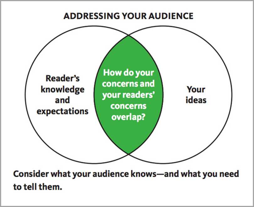 Addressing Your Audience Venn Diagram Detailed Research Writing Output