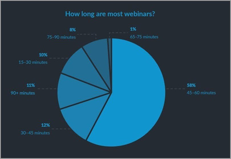 Blue colored pie chart on how long are most webinars webinar mistakes