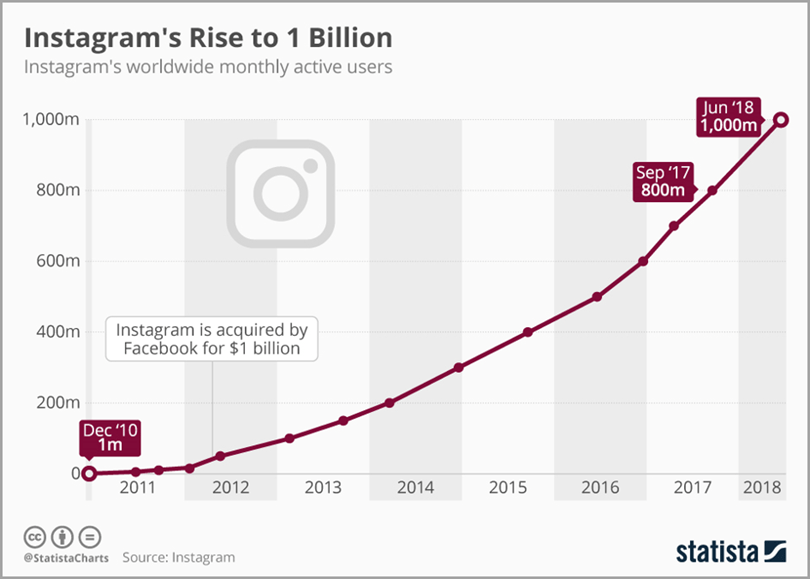 Chart about Instagram's rise to 1 billion for best time to post on Instagram