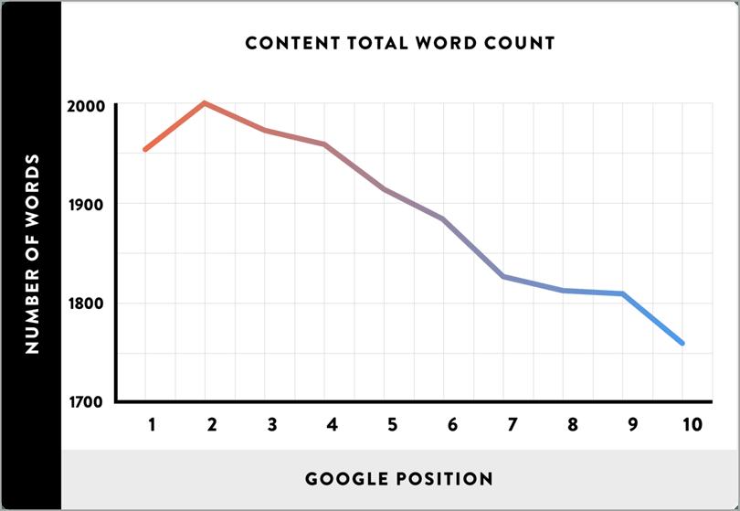 Faits sur WordPress # 3 La plupart des blogs entre 1231 et 1350 mots