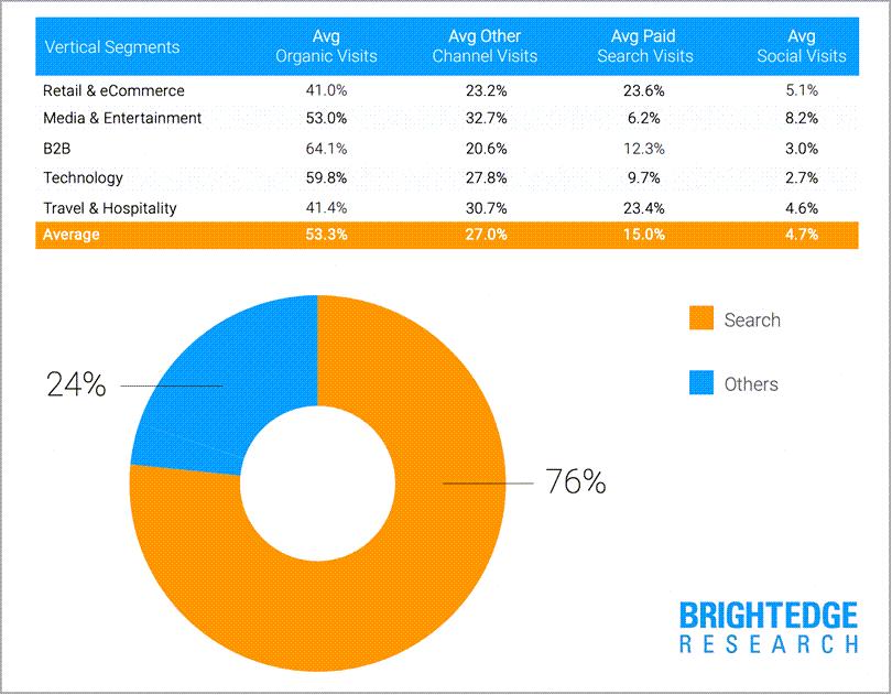 Faits sur WordPress 53% du trafic de blog est un tableau de bord de recherche organique Brightedge