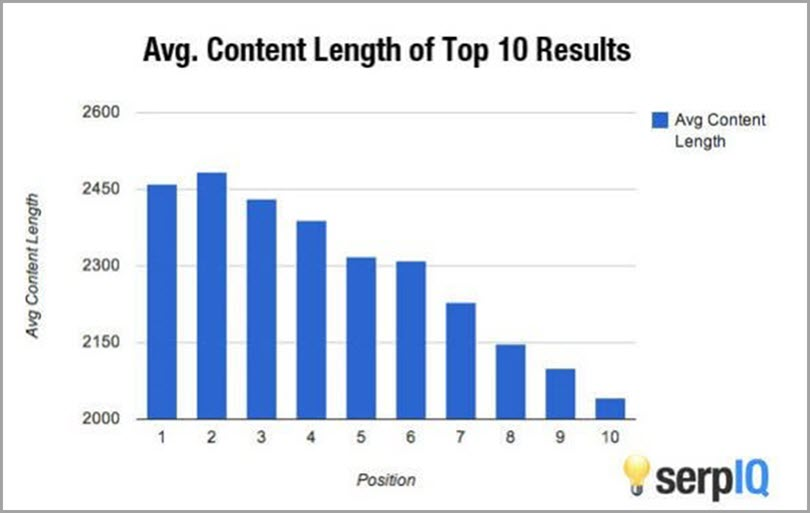 Facts about wordpress Average Content Lenght of Top 10 Results More Traffic