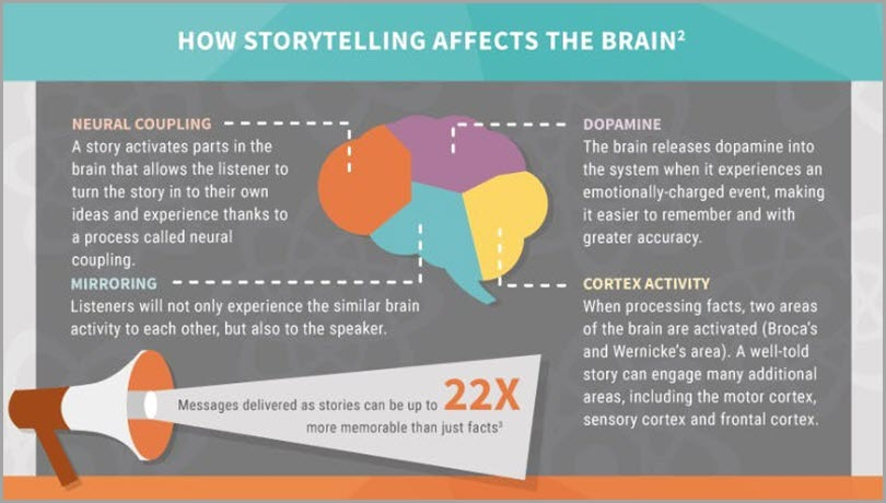 How storytelling affects the brain infographics webinar mistakes