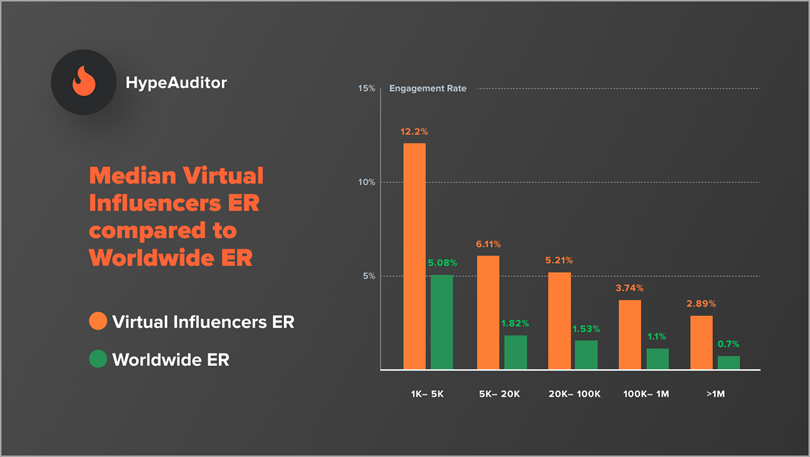 HypeAuditor engagement rate for virtual unfluencers and worldwide ER social media marketing trends