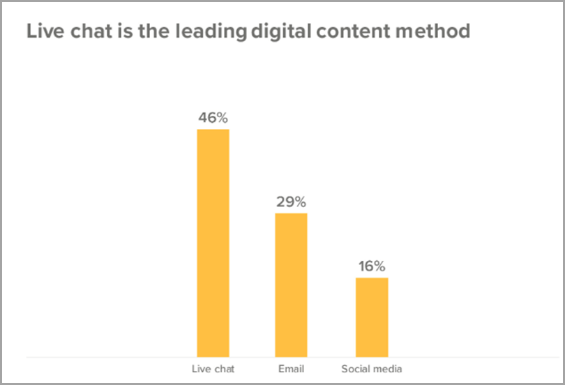 Live chat email and social media graph digital content method webinar mistakes