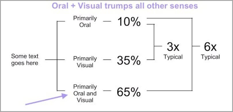 Oral + visual trumps all other senses chart webinar mistakes