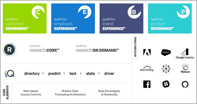 Qualtrics research core customer employee brand and product experience business intelligence tools