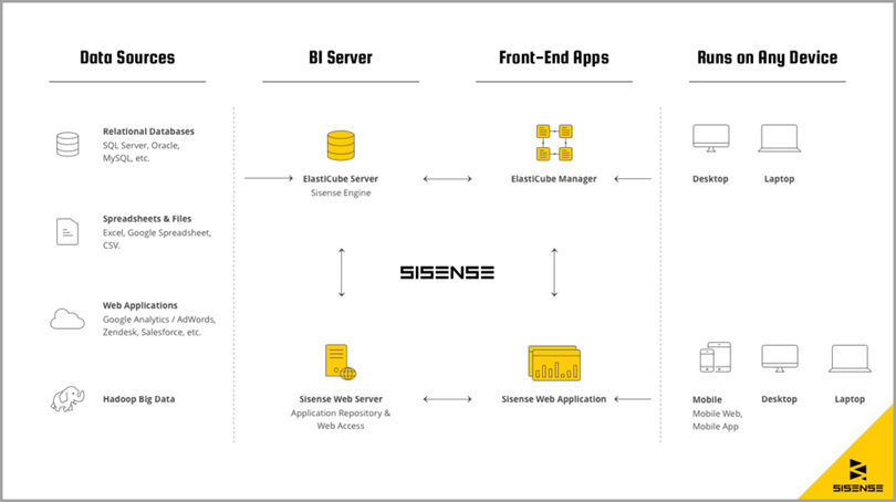 Sisense uniqie factor systematic diagram best business intelligence tools