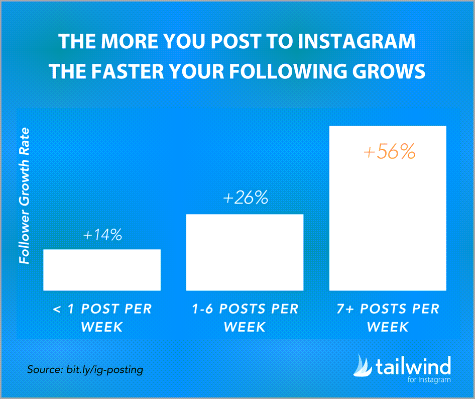 When should you post on Instagram best time to post on instagram