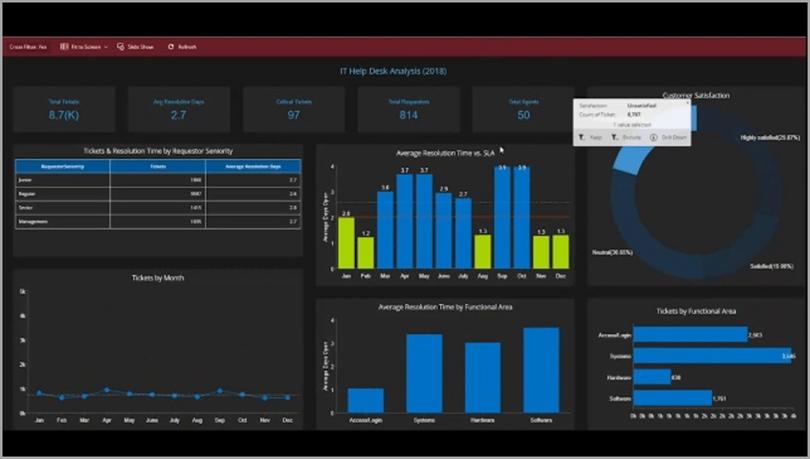 Wyn enterprises IT help desk analysis analytics dashboard business intelligence tools