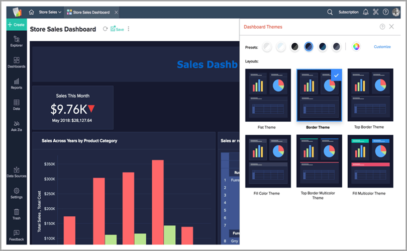Zoho analytics store sales dashboard analytics business intelligence tools
