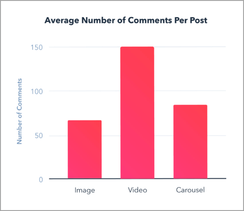 videos drive the highest engagement instagram