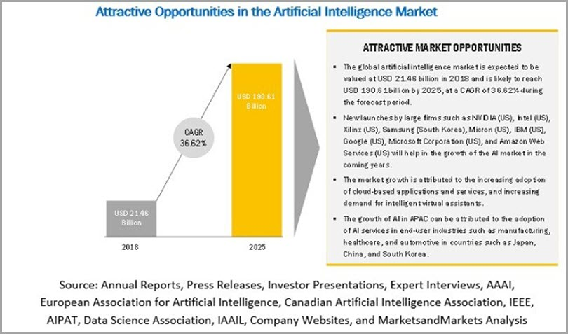 Brand management attractive opportunities in the artificial intellegence market