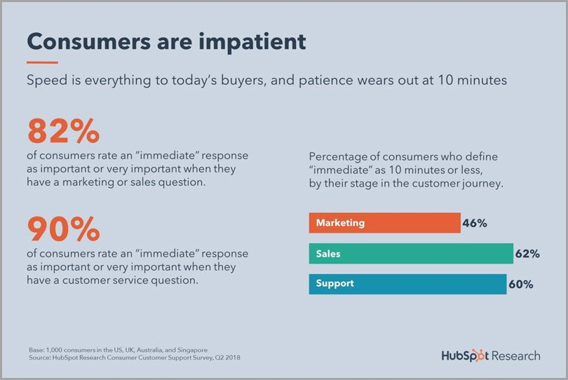 Brand management consumers are impatient hubspot's report