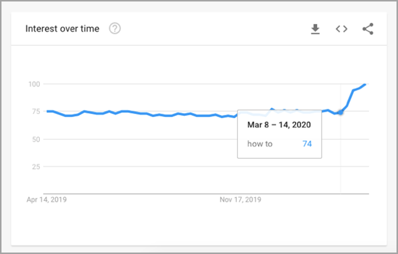 Content marketing and covid-19 Google trend shows significant 'how to' searches in March