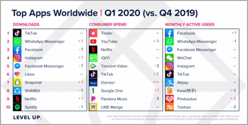 Content marketing and covid-19 top apps worldwide Q1 2020