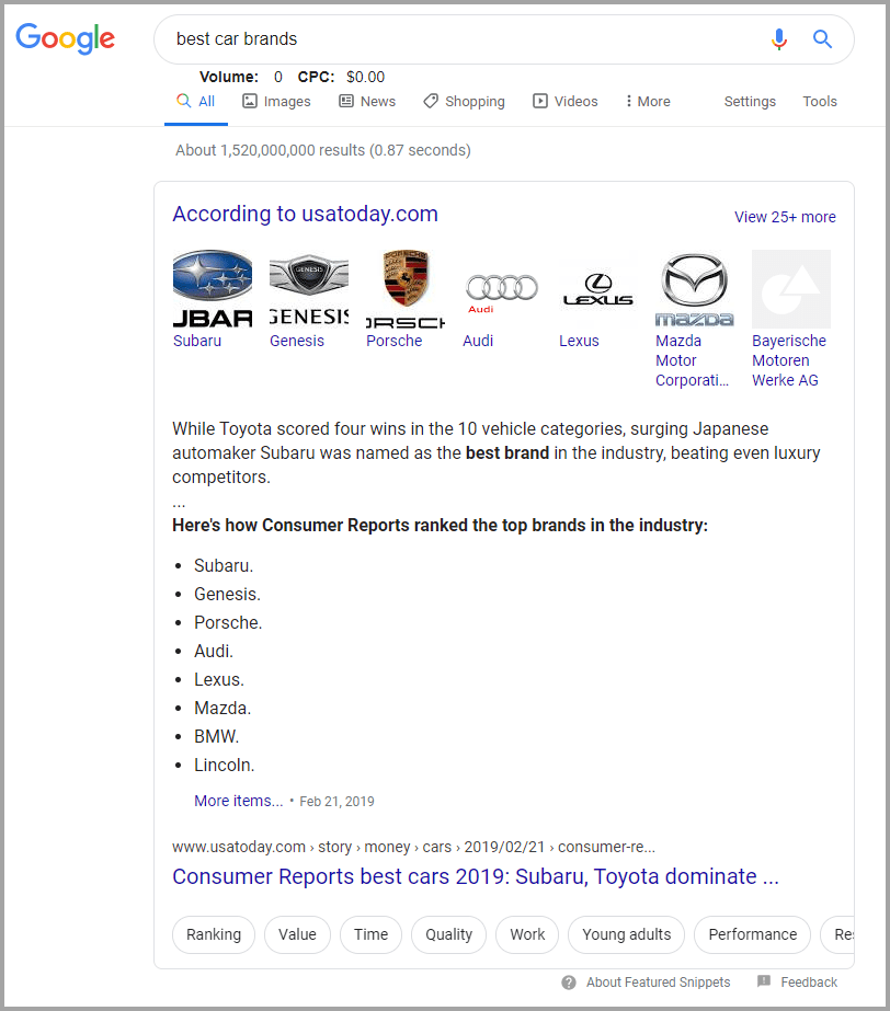 Google search well-crafted tags help improve content searchability