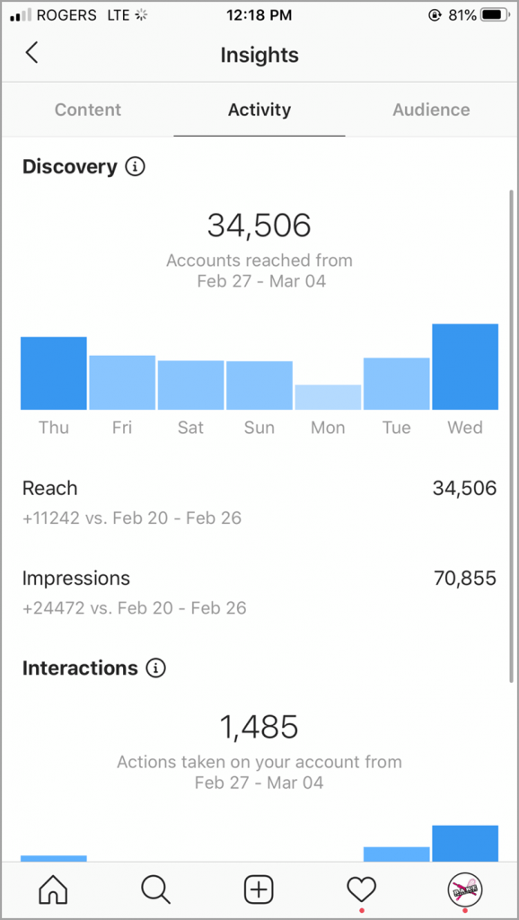 Instagram insights interaction for Instagram engagement