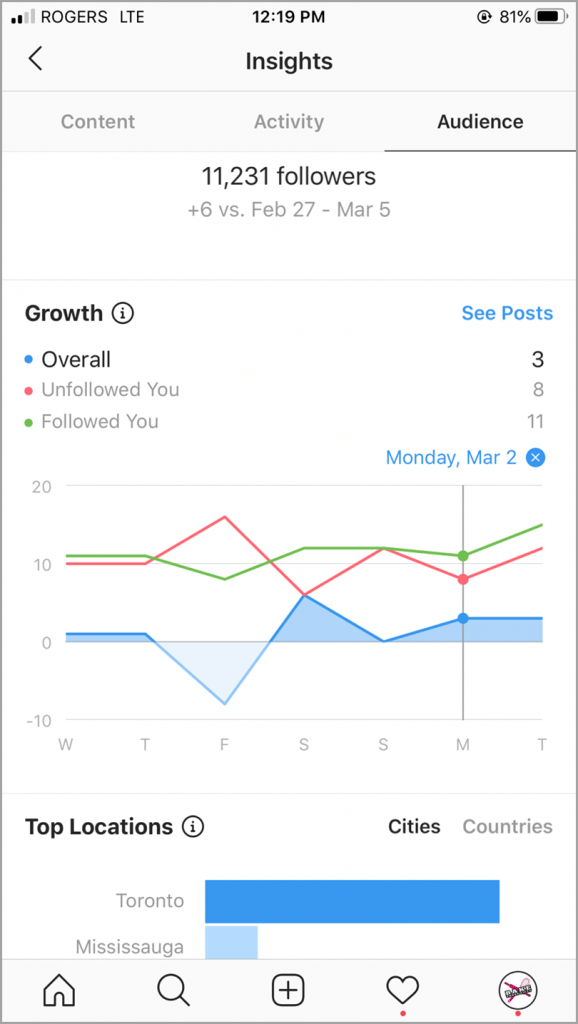 Instagram insights top location for Instagram engagement