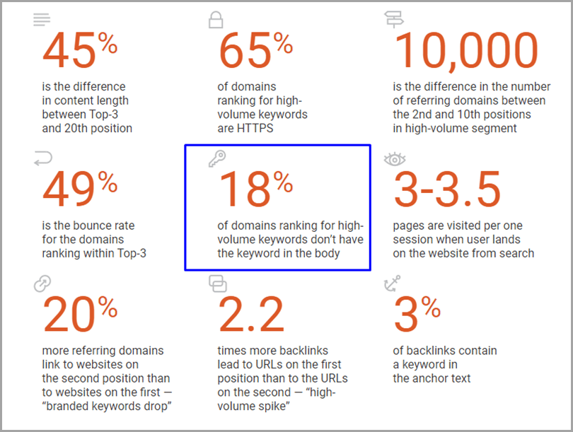 Keyword optimization percentage high ranking site don't have keywords 18%