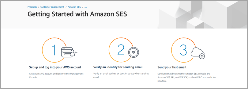 Low cost marketing tactics Amazon SES for user generated content in email
