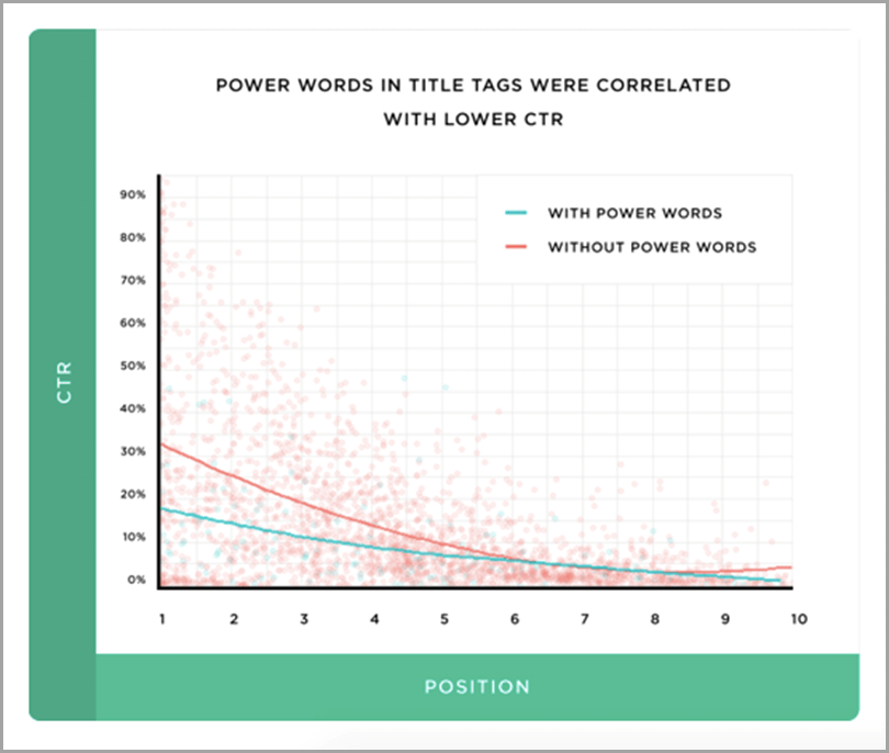 Power words in title tags CTR and position graph for content searchability