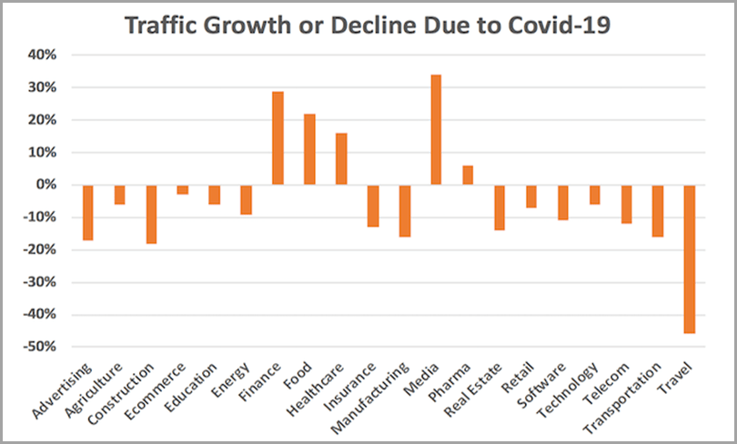Traffic growth content marketing due to covid-19
