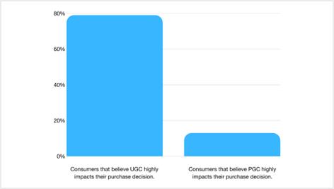 UGC Marketing - Image 4