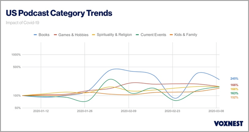 US podcast category trends content marketing and covid-19