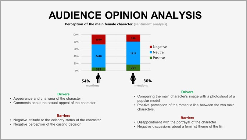Audience opinion analysis perception of the main female character reputation audit
