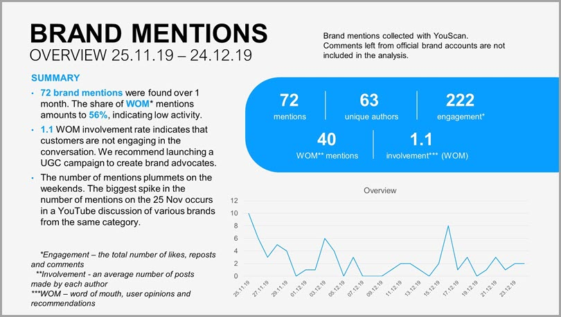 Brand mentions overview summary reputation audit