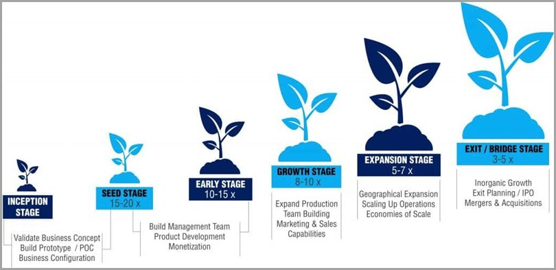 Different stages of equity based funding for startup funding