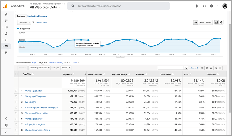 Google analytics KPI tracking seo tools
