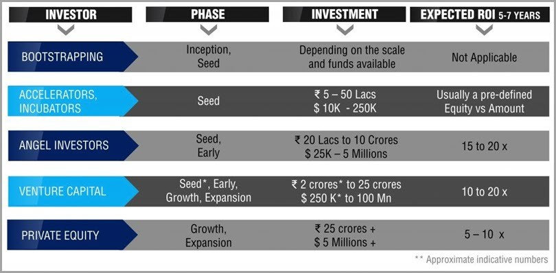 Inverstment stages of startup funding