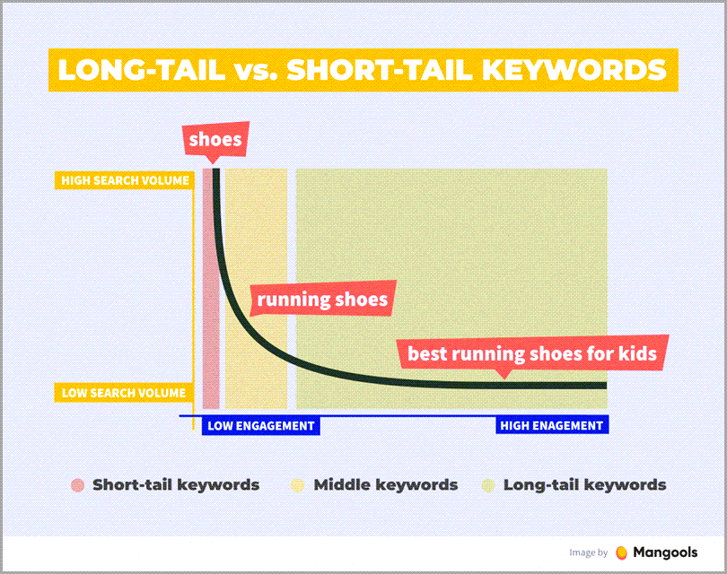 Keyword research long-tail vs. short-tail keywords for visual searches