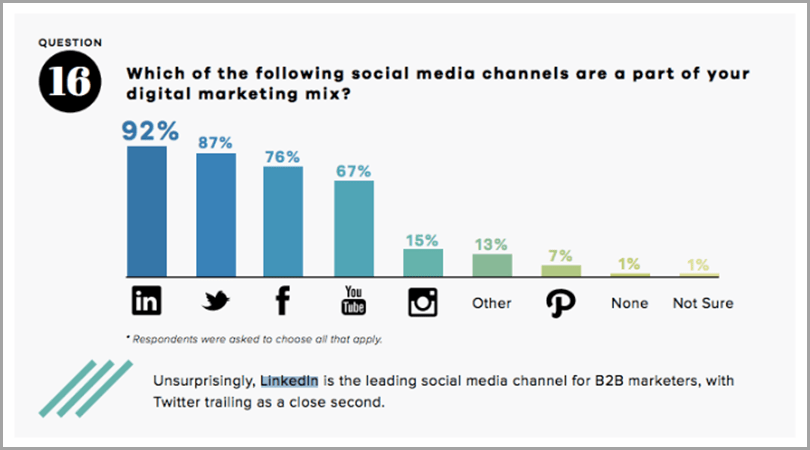 Leading social media channel for B2B marketers cold outreach