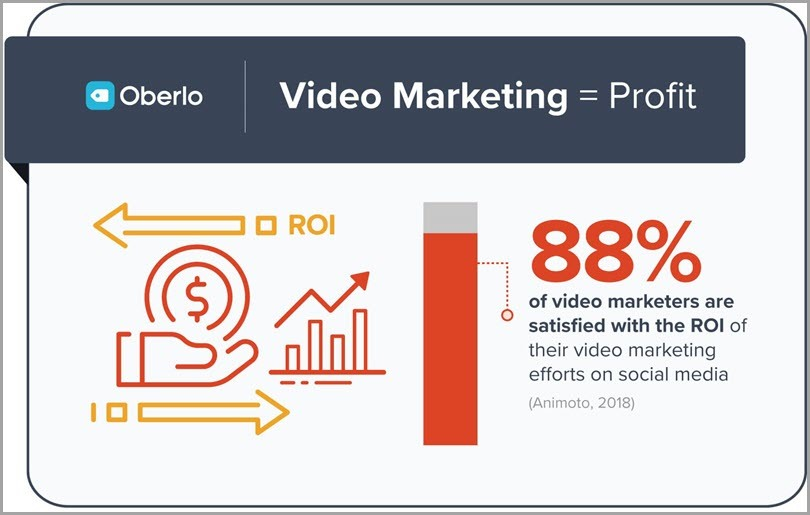Leverage an omnichannel approach oberlo video marketing = profit content plateau