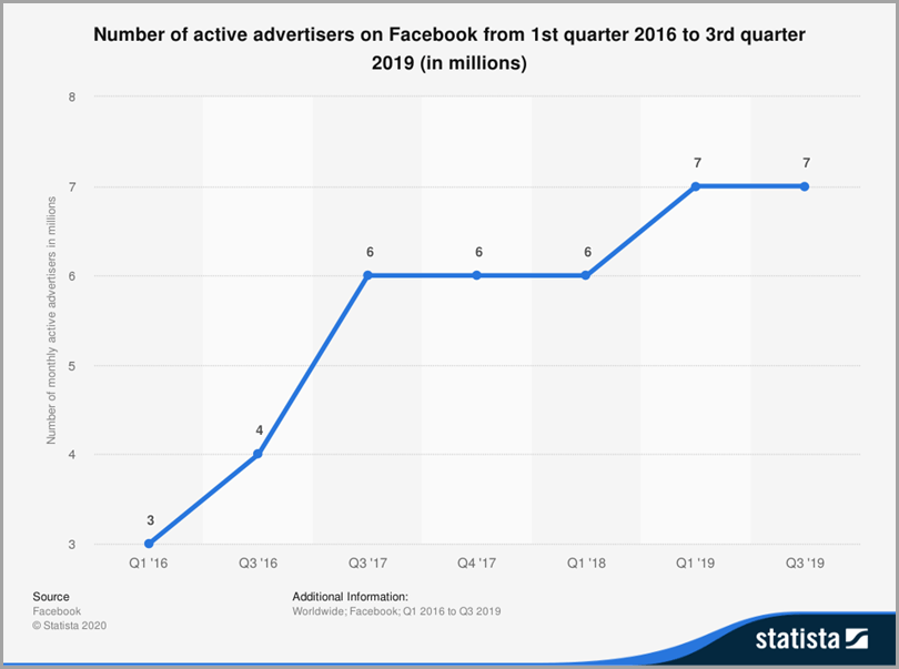 Numbers of advertisers on Facebook digital ad optimization