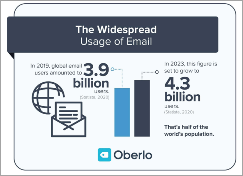 Oberlo - the widespread usage of email for cold outreach