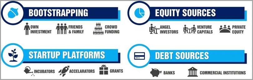 Other sources Inverstment stages of startup fundingof fundings for startup funding