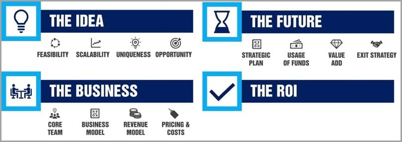 Process of funding idea future busieness ROI for startup funding