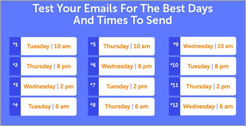 Test your emails for the best days and times to send using CoSchedule for cold outreach
