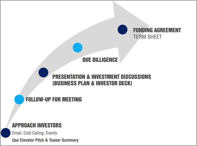 The funding process for startup funding