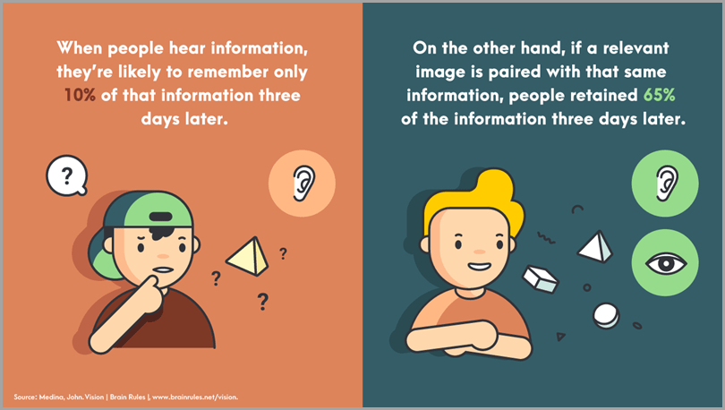 The use of infographics to promote your webinar