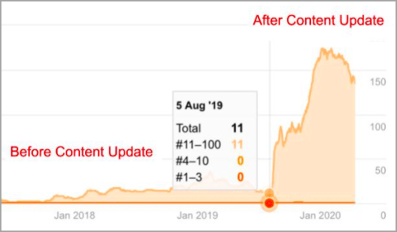Updating your content before and after content plateau