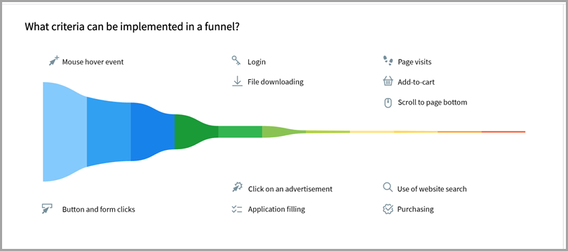 What criteria can be implemented in a funnel for ecommerce sales funnel