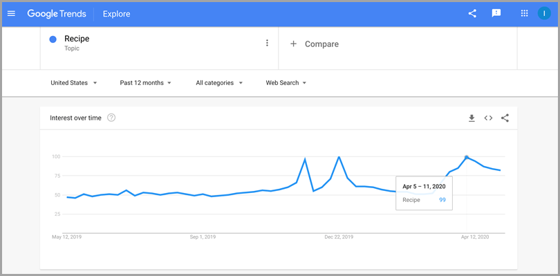 Google Trends Explore Charts While Working From Home
