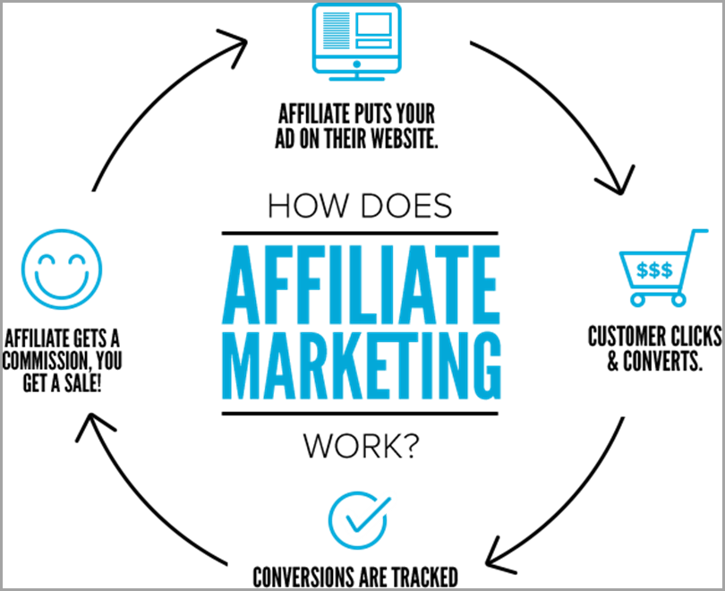How does affiliate marketing work - Benefits to starting a blog