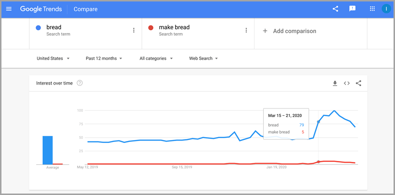 Identify What our Target Audience Is Interested In Using Google Trends Working From Home