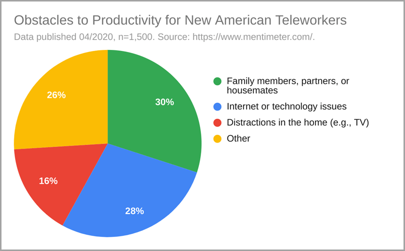 Obstacles to Productivity for New America Teleworkers Working From Home